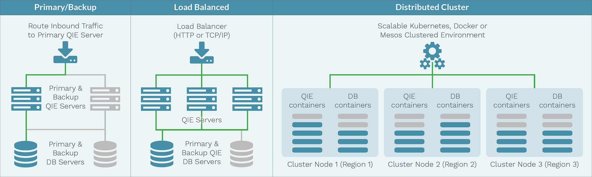 QIE HA Configuration Examples